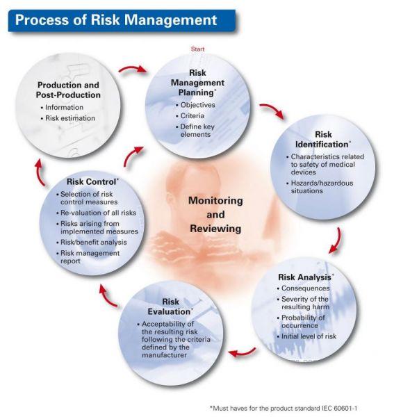 Risk Management - MR:comp GmbH